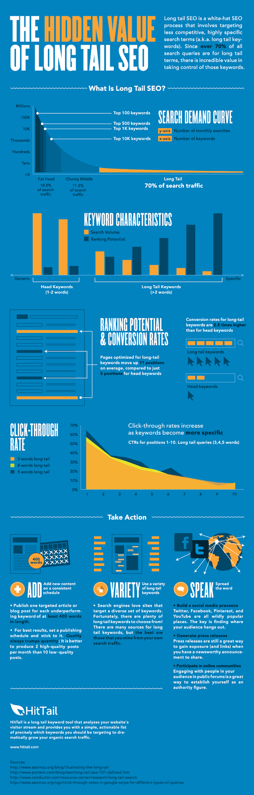 Longtail Keyword Info Graphic