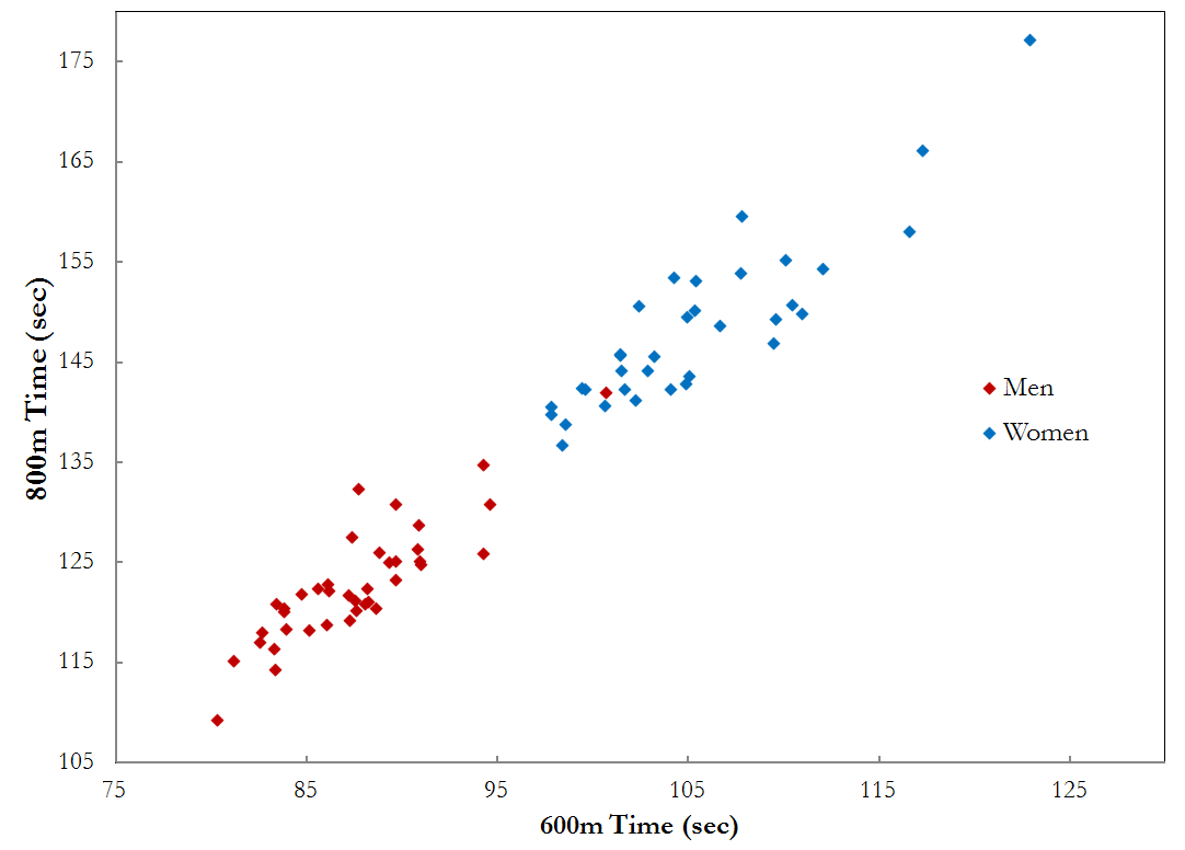 Running writings: Fun with statistics: A tutorial on using linear ...