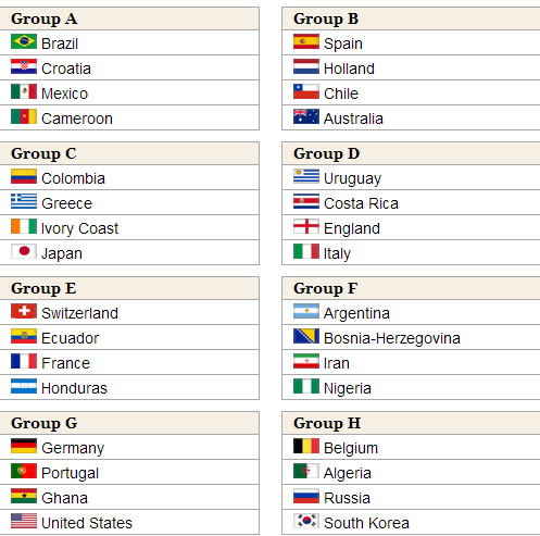 Nigeria World Cup Draw