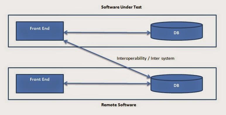 Interoperatibility