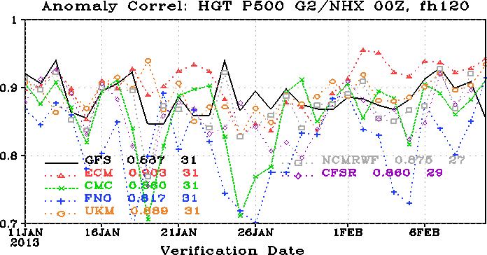 The U S Weather Prediction Computer Gap
