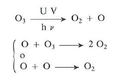 Descomposicion del ozono por la luz ultravioleta del Sol