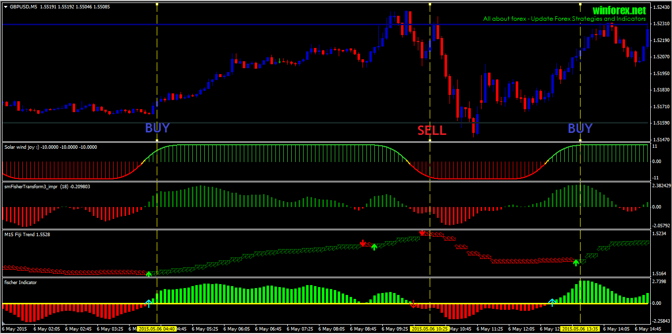 forex best scalping strategy