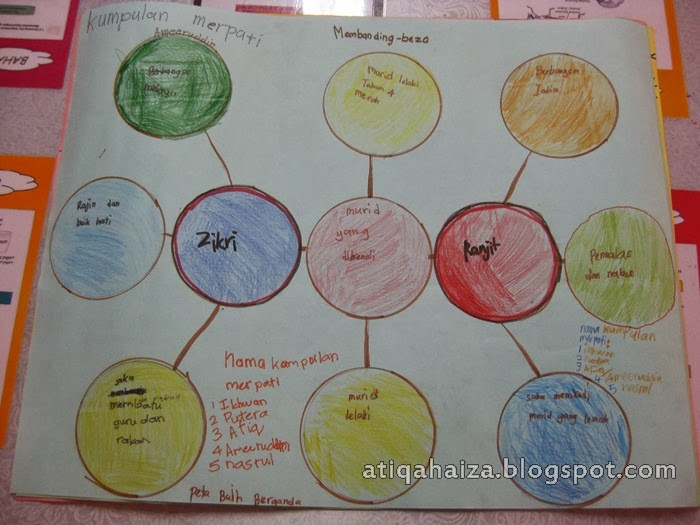 Atiqah Aiza Aktiviti Kerja Berkumpulan Murid Bahasa Melayu Menggunakan Peta Pemikiran I Think