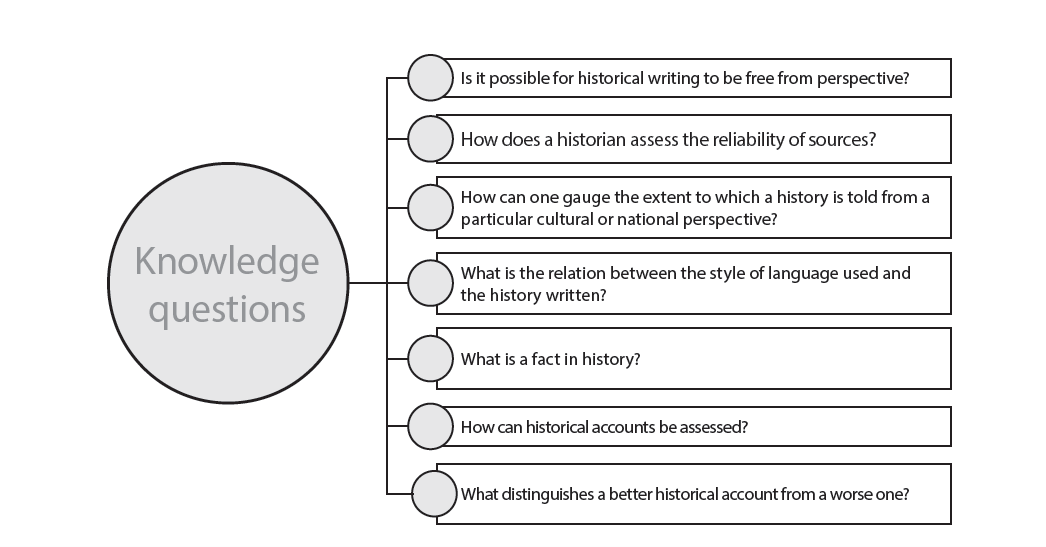 knowledge questions tok guide Recently we had our staff compile a list of some knowledge questions in different  subjects they came up with a pretty good list, which i thought a lot of tok.