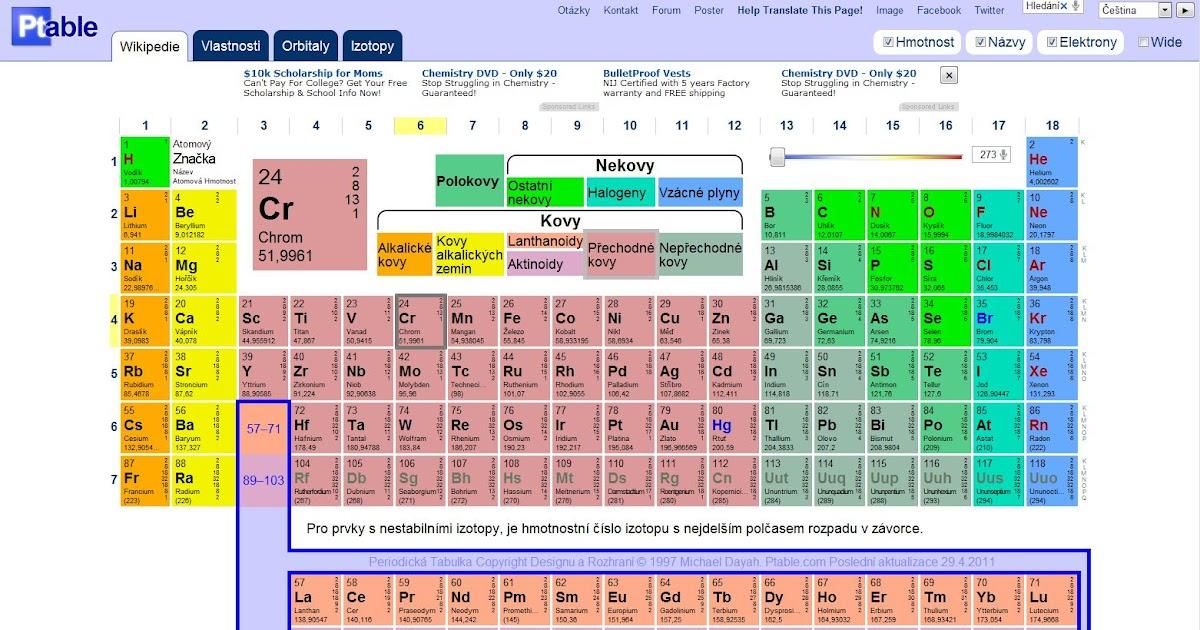 Esk kola ptable periodick tabulka online for Ptable online