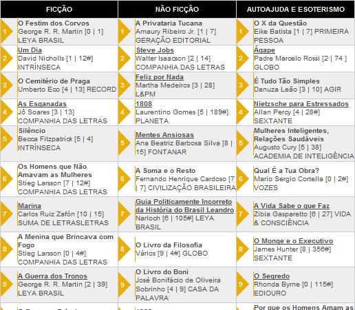 Os 10 livros + vendidos segundo a Revista Veja 15/02/2012