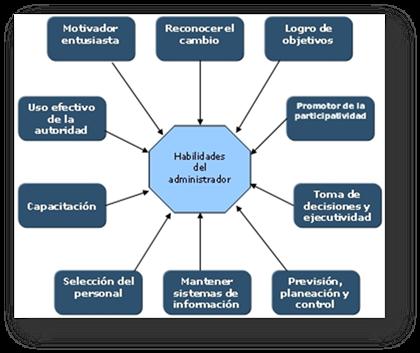 Funciones del administrador for Importancia de la oficina dentro de la empresa wikipedia