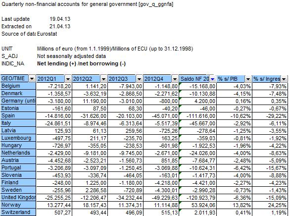 déficit público europa