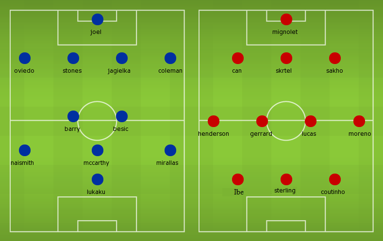 Confirmed Lineups Everton vs Liverpool
