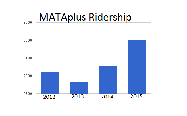 Graph showing MATAplus ridership similar in 2012 and 2014, but 2015 ridership doubling that of 2013.