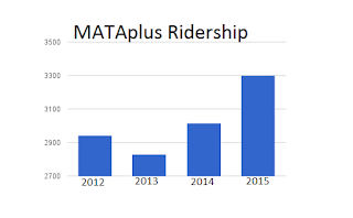 Chart showing MATAplus ridership growing from 2,900 in 2012 down to 2,800 in 2013; up to 3,000 in 2014, and up to 3,300 last year.