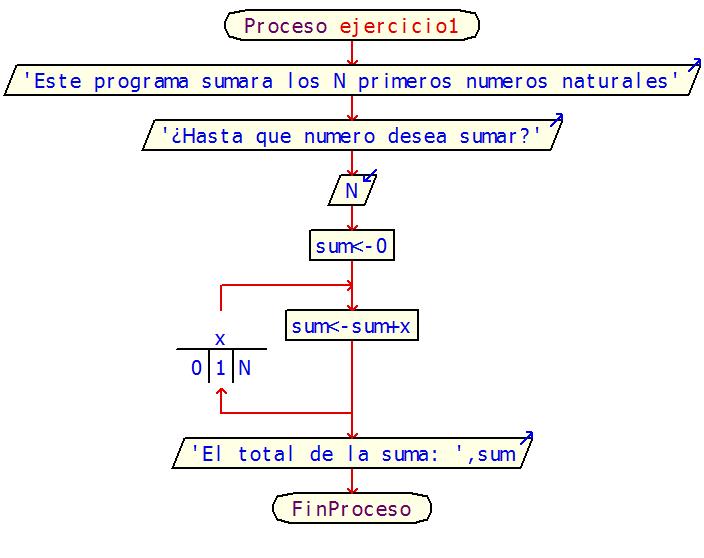 E portafolio practica 8 escriba un algoritmo tal que dado como datos n nmeros enteros determine cuntos de ellos son pares y cuntos impares ccuart Gallery