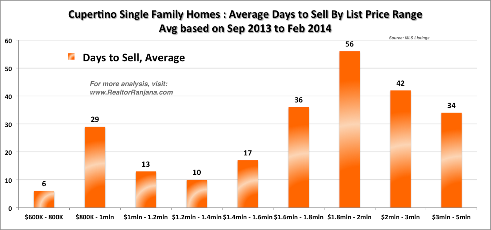 Cupertino Single Family Homes: Average Days to Sell by List Price Range