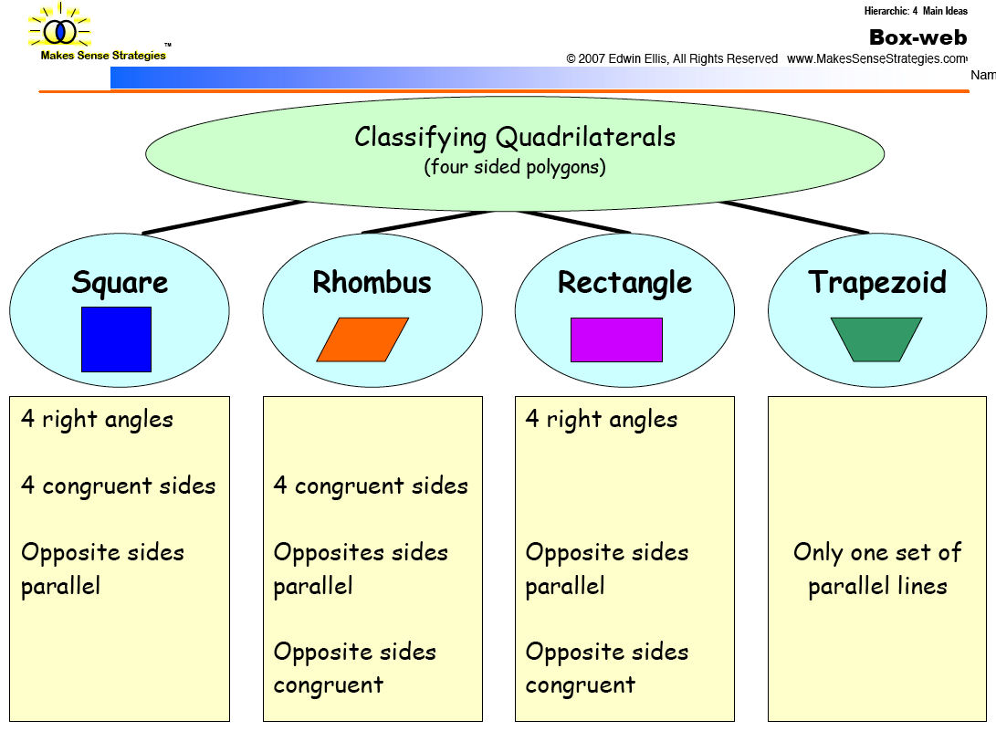 Free Graphic Organizers For Elementary Math
