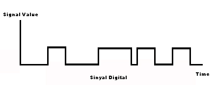 Image result for sinyal digital