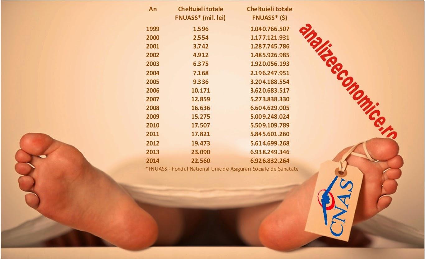Cât se cheltuie pentru sistemul de sănătate