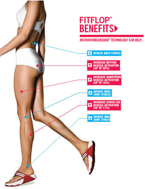 FitFlop The Benefits of Fit Flops