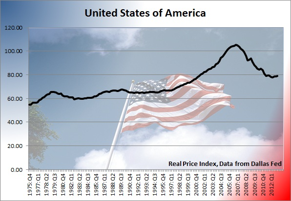 the united states housing bubble and The united states has more than 20 million people unemployed, underemployed or out of the workforce altogether because of a burst housing bubble.
