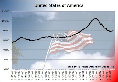 unites states home prices and housing bubble chart