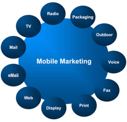sms marketing,mobile marketing