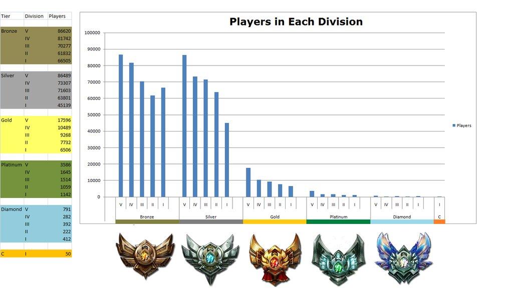 Distribution of ranked players on na server