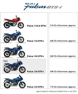Bajaj Pulsar is a motorcycle brand owned by Bajaj Auto in India The new Bajaj Pulsar 200NS ( Naked Sport ) and other Five variants available, with different engine capacities Bajaj Pulsar 135 cc, Bajaj Pulsar 150 cc, Bajaj Pulsar 180 cc, Bajaj Pulsar 200 cc, and Bajaj Pulsar 220 cc ( Bajaj Auto, Bajaj Pulsar 375cc, pulsar 200, pulsar 200 NS, Bajaj Pulsar, KTM 390 DUKE, KTM Duke 200, ktm duke 375CC,  )