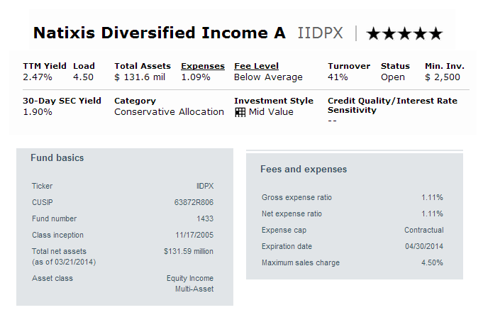Natixis Diversified Income A (IIDPX)