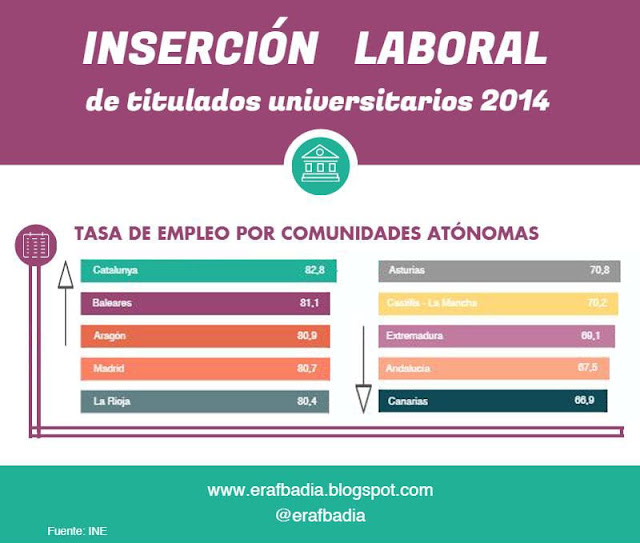 insercion-laboral-titulados-universitarios-2014