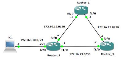 topologi dasar EIGRP