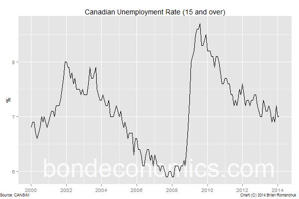 Chart: Canadian Unemployment Rate