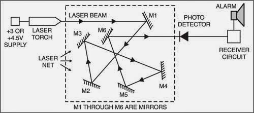 intruder detector using laser torch