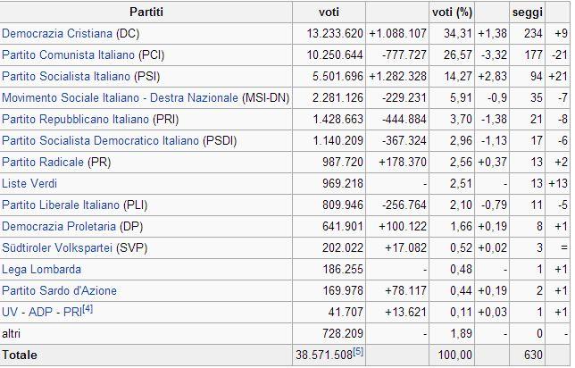 Bruno aprile e la democrazia diretta la costituzione for Seggi parlamento italiano