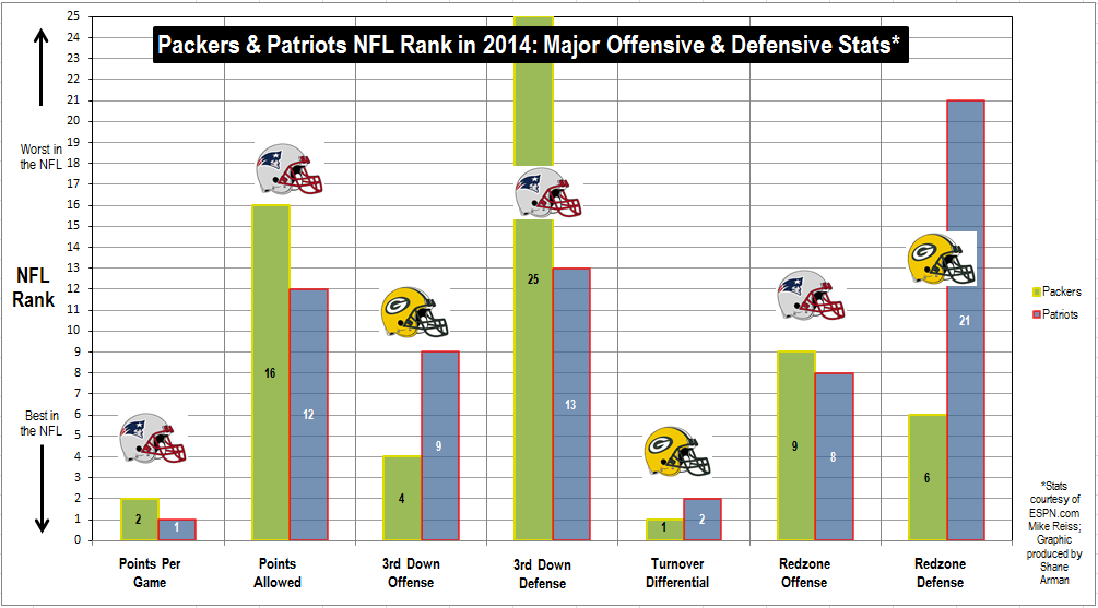 Packers and Patriots Keys Stats Through Week 12