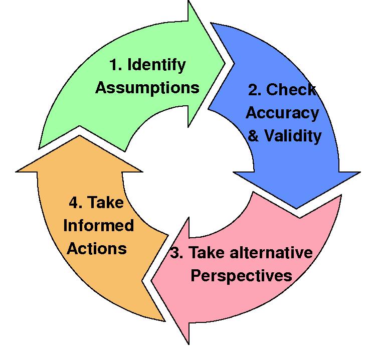 Четыре основных этапа критического мышления