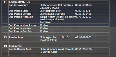 Pendaftaran Secaba TNI AD 2013