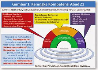 Model Pembelajaran Saintifik Pada Kurikulum 2013
