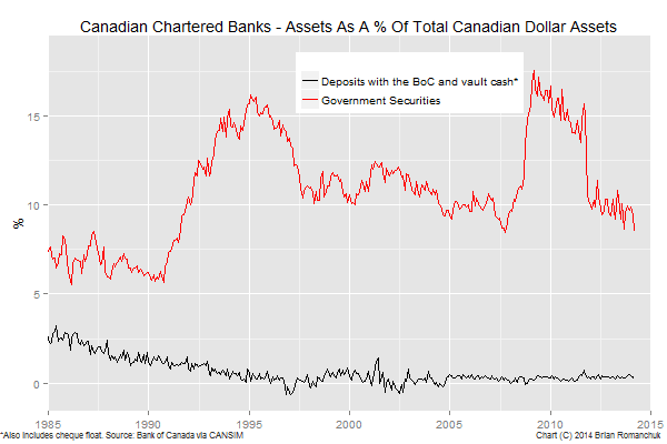Chart: Canadian Chartered Bank Assets - Reserves Versus Securities