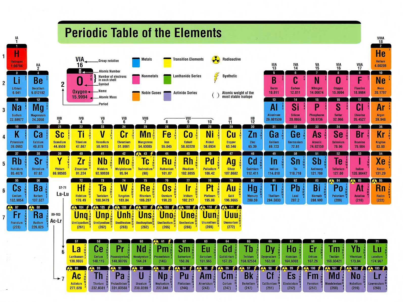 Periodic table with all labels image collections periodic table periodic table with all labels images periodic table images sugar mills high school periodic table chart gamestrikefo Gallery