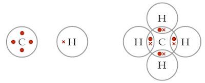 Atom C dapat mengikat 4 atom H membentuk CH4.