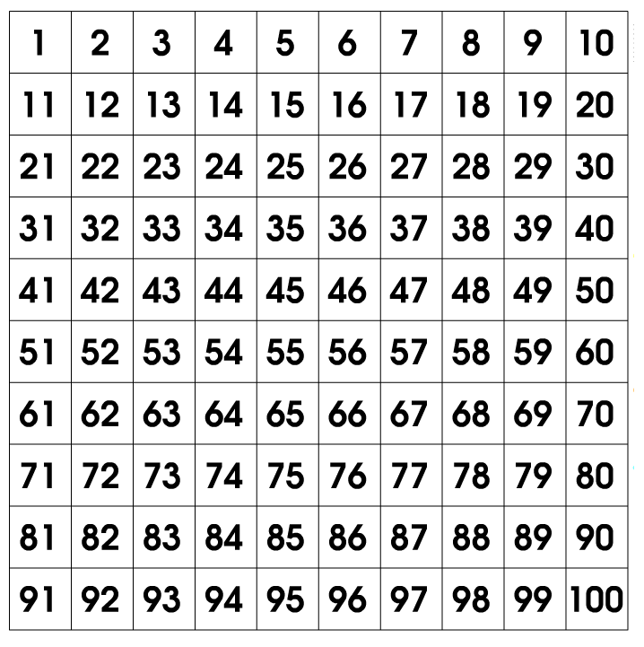 MEDIAN Don Steward mathematics teaching: hundred number grid