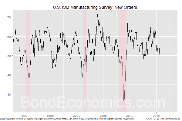 Chart: ISM Manufacturing New Orders