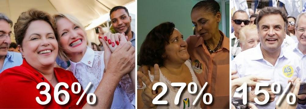 Pesquisa Vox Populi: Dilma tem 36%, Marina 27% e Aécio 15%