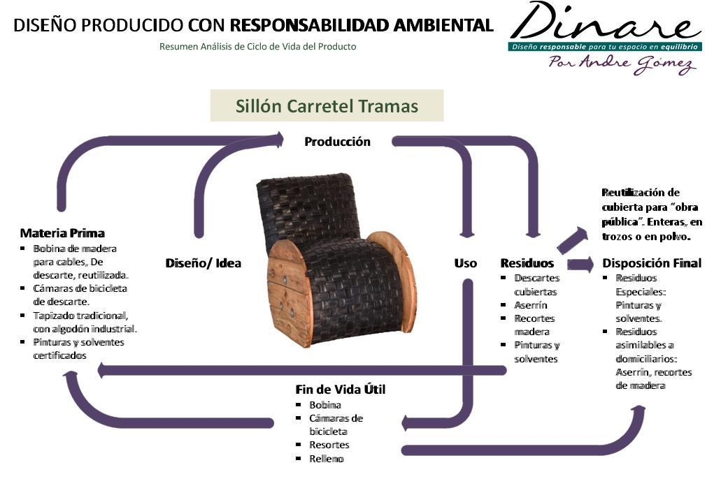 Dinare eco muebles de dise o por andre g mez fichas t cnicas for Ejemplos de muebles ergonomicos