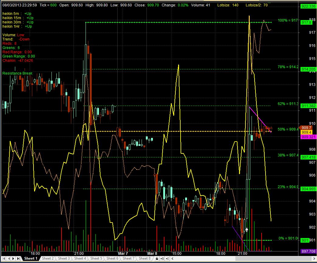 Modified heikin ashi fibonacci trading system afl