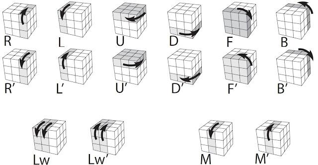 NOTACIÓN Rubik 3x3x3 VISUAL
