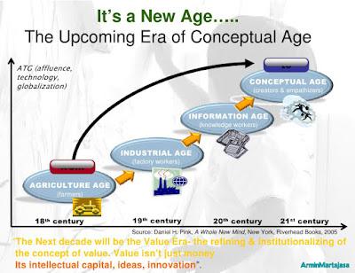 mengenal pengertian tentang era konseptual