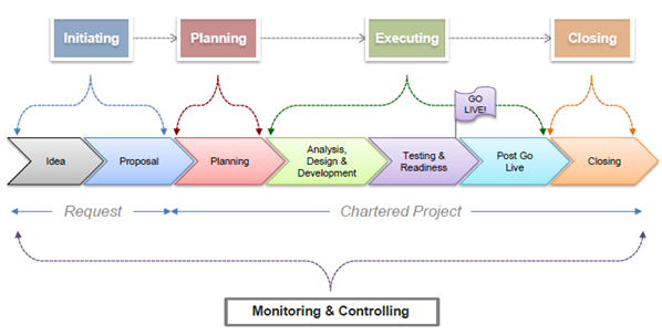 initiation planning executing monitor control