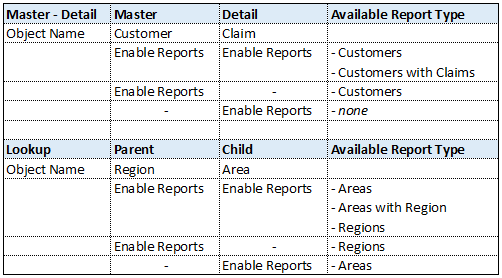 lookup and master detail relationship in salesforce stock