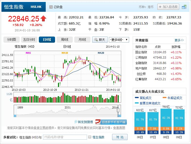 中国株コバンザメ投資 香港ハンセン指数20140110